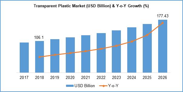 Transparent Plastic Markets Report