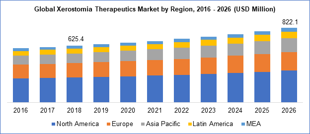 Xerostomia Therapeutics Market