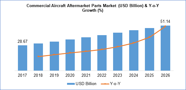 commercial aircraft aftermarket parts industry