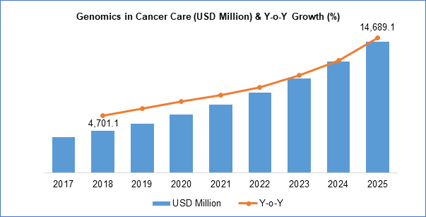 genomics in cancer care market