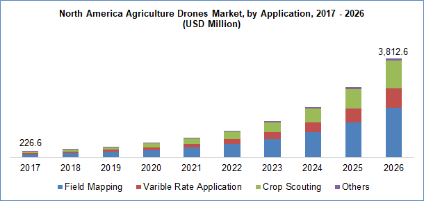 Agriculture Drones Market By Application