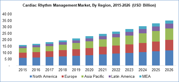 Cardiac Rhythm Management Market By Region