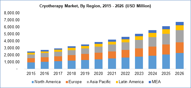 Cryotherapy Market By Region