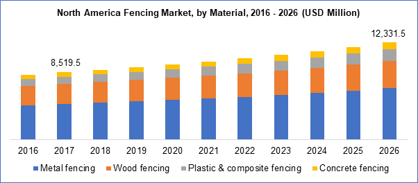 Fencing Market By Material