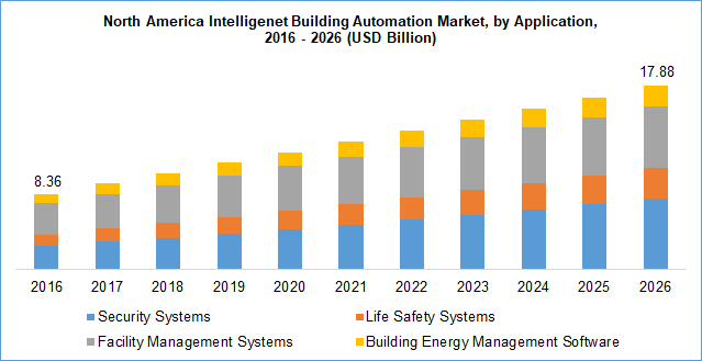 Intelligent Building Automation Market by application