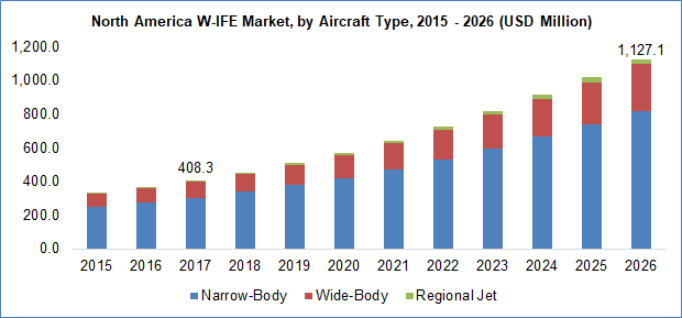 W-IFE Market By Aircraft Type