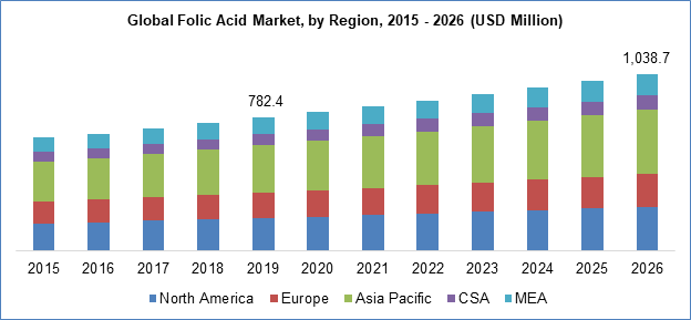 folic acid market