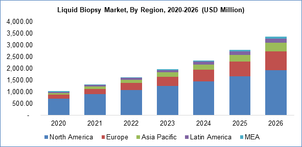 liquid biopsy market by region