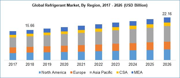 Refrigerants Market, by Region,2017-2026 (USD Billion)