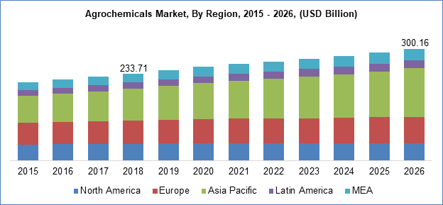 Agrochemicals Market By Region