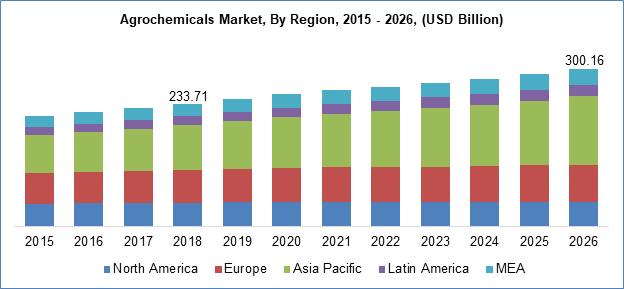 Agrochemicals Market By Region