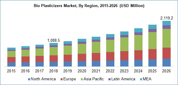 Bio Plasticizers Market By Region
