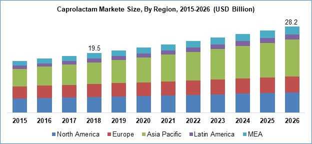 Caprolactam Markete Size By Region