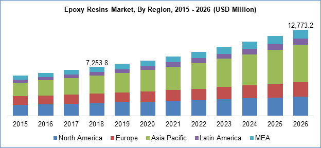 Epoxy Resins Market By Region