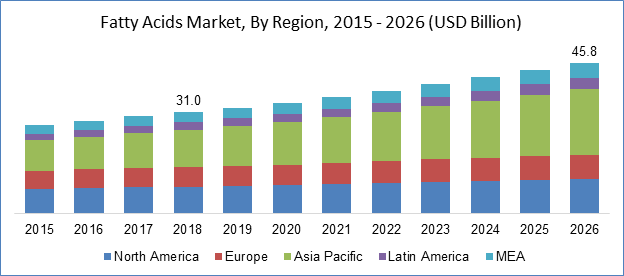 Fatty Acids Market By Region