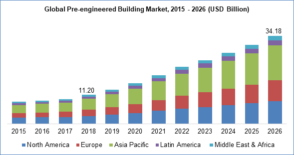 Global Pre-engineered Building Market