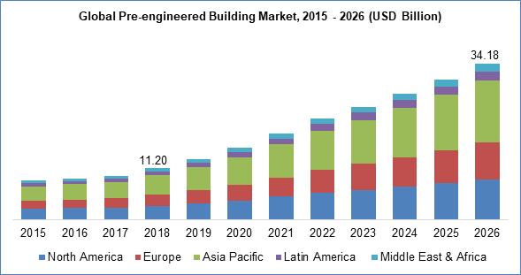 Global Pre-engineered Building Market