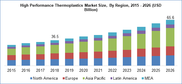 High Performance Thermoplastics Market Size