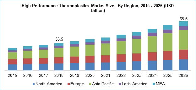 High Performance Thermoplastics Market Size