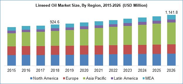Linseed Oil Market Size By Region