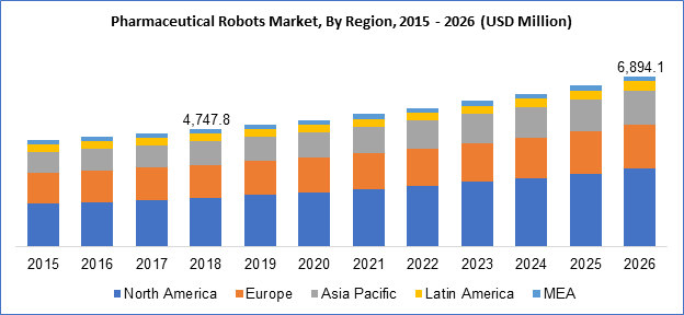 Pharmaceutical Robots Market By Region