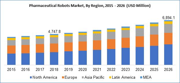 Pharmaceutical Robots Market By Region