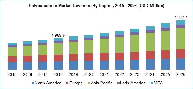 Polybutadiene Market Revenue By Region