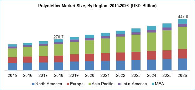 Polyolefins Market Size By Region