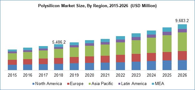 Polysilicon Market Size By Region