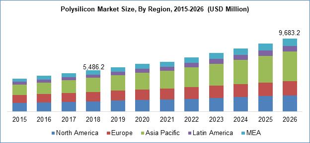 Polysilicon Market Size By Region