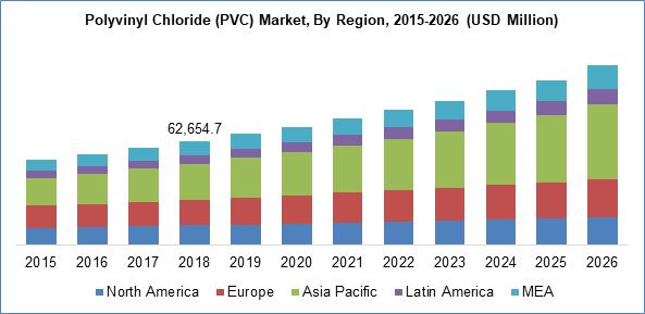 Polyvinyl Chloride (PVC) Market By Region