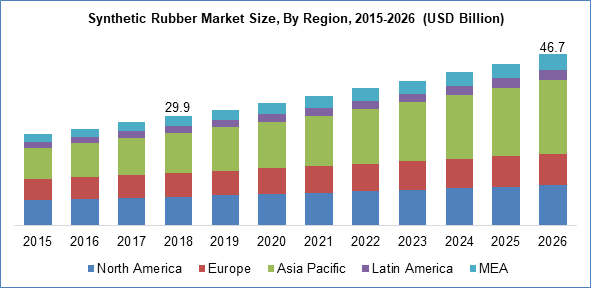 Synthetic Rubber Market Size By Region