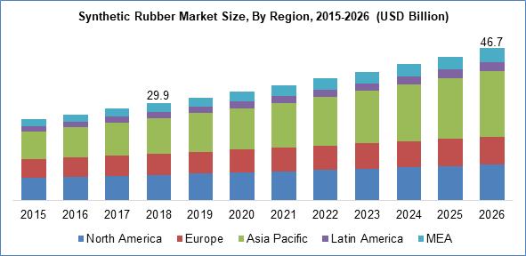 Synthetic Rubber Market Size By Region