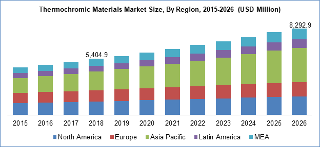 Thermochromic Materials Market Size By Region
