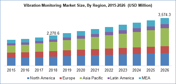 Vibration Monitoring Market Size, By Region. 2025-2026 (USD Million)