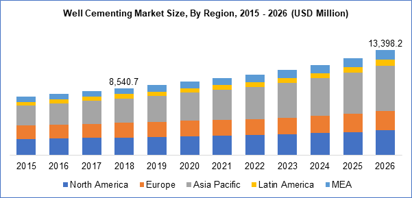 Well Cementing Market Size By Region