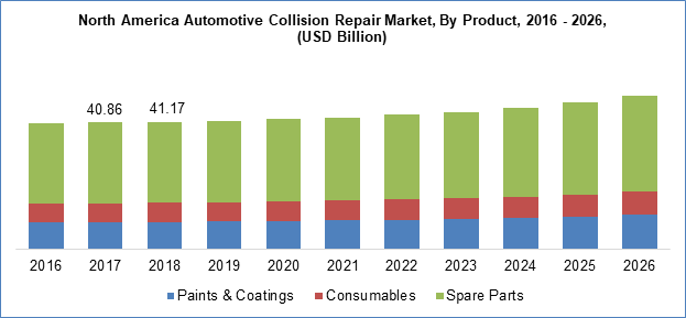 Automotive Collision Repair Market by type