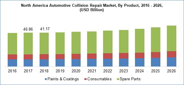 Automotive Collision Repair Market by type