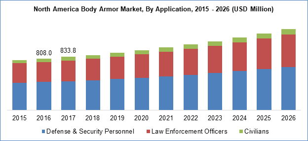 Body Armor Market By Application