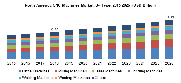 CNC Machines Market By Type