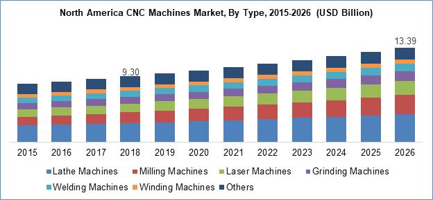 CNC Machines Market By Type