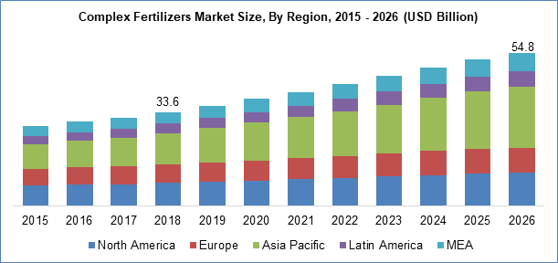 Complex Fertilizers Market Size By Region