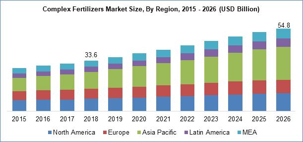 Complex Fertilizers Market Size By Region
