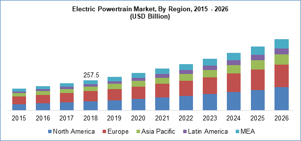 Electric Powertrain Market By Region