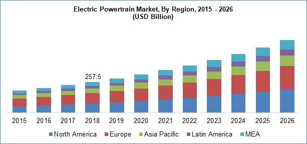 Electric Powertrain Market By Region