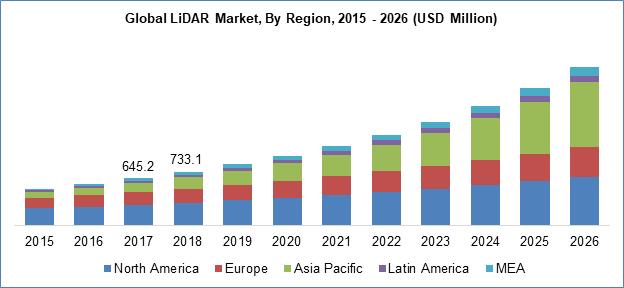 LiDAR Market By Region