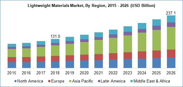 Lightweight Materials Market By Region