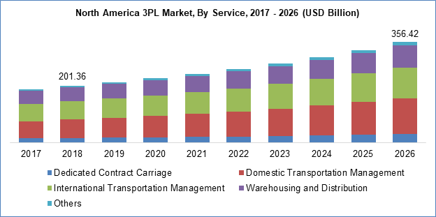 Third Party Logistics Market By Service