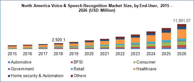 Voice & Speech Recognition Market Size by End User