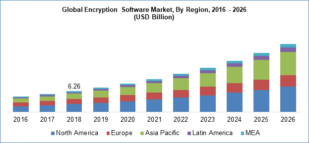 encryption software market by region